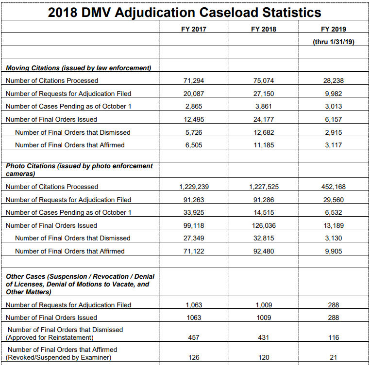 DC tops $324M in traffic tickets