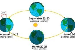 The vernal and autumnal equinoxes are the only two times a year when the Earth's axis is tilted neither toward nor away from the sun. (Courtesy National Weather Service)