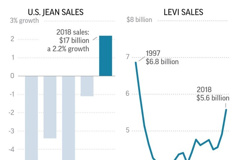 cc6e0a840c Levi Strauss reached  5.58 billion in sales for the year ended Nov. 25