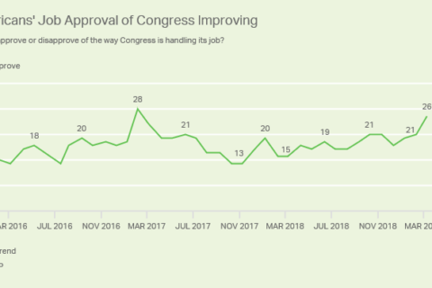 Congress job approval ratings are the highest in 2 years