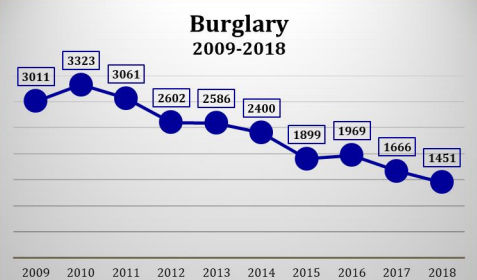 burlgary chart for Montgomery County