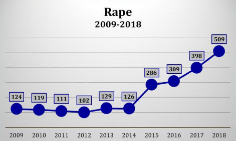 chart showing increase in rape in Montgomery County