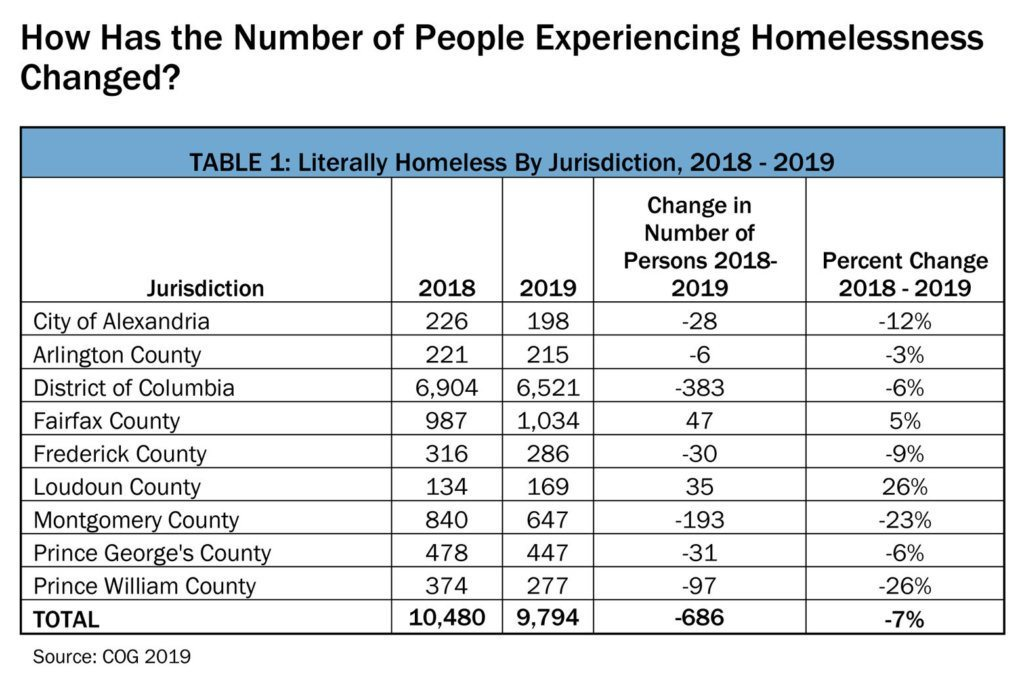 Homelessness by the numbers. Click to enlarge. (Courtesy Council of Governments)