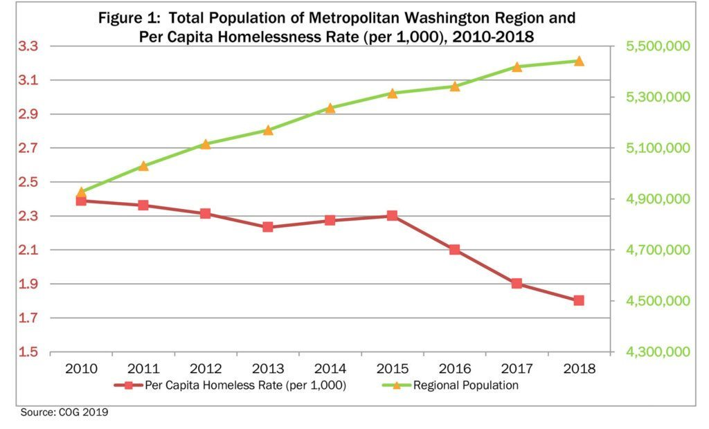 Homelessness versus population growth in the D.C. region. Click to enlarge. (Courtesy Council of Governments)