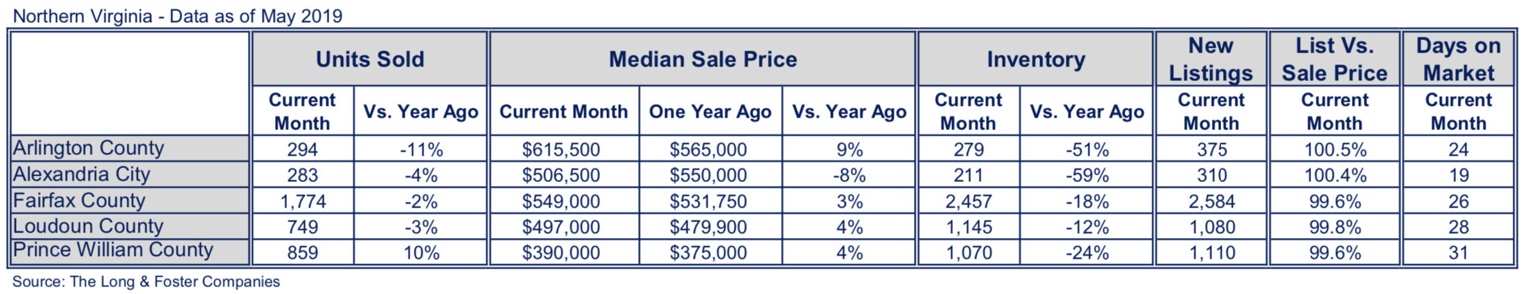 Where are the sellers? Arlington and Alexandria real estate inventory cut in half