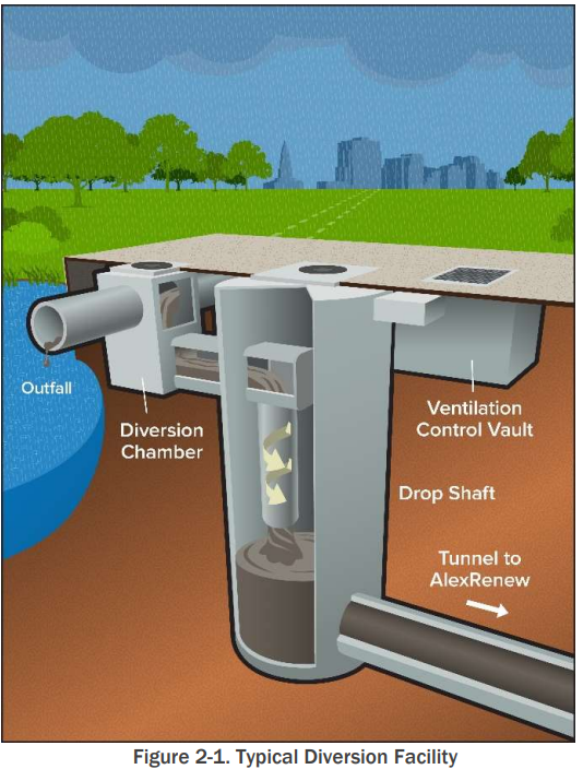 Today, about 140 million gallons of sewage or sewage-contaminated stormwater flows into Alexandria's waterways each year. (Courtesy City of Alexandria)