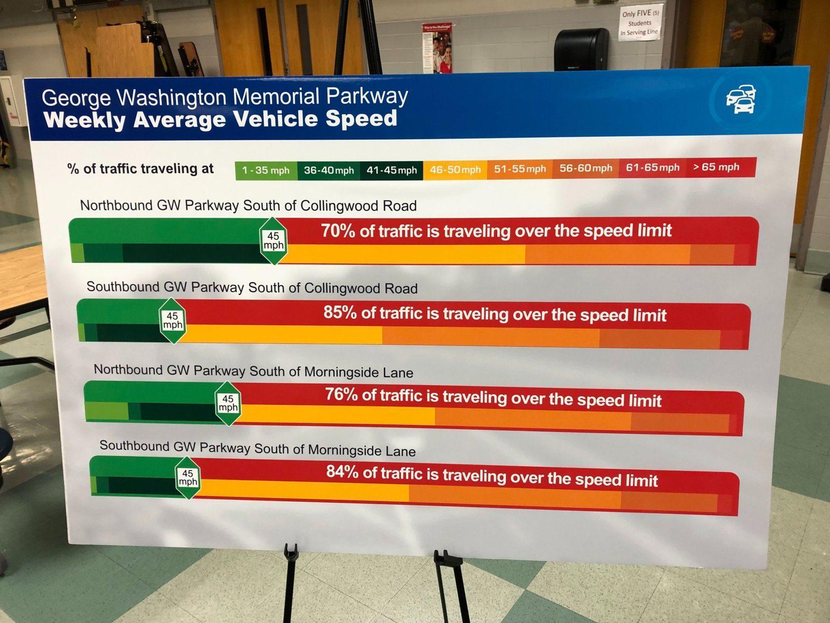 GW Parkway driving speeds