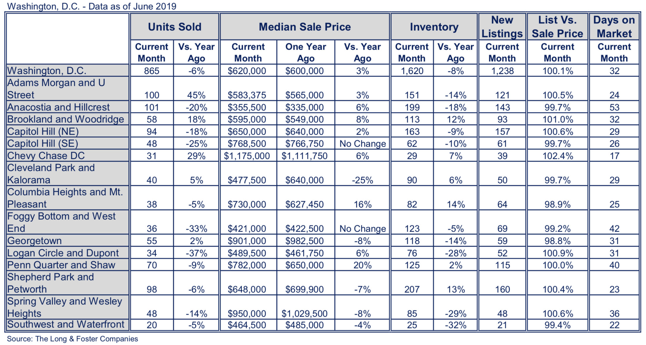 Washington DC housing market 2019