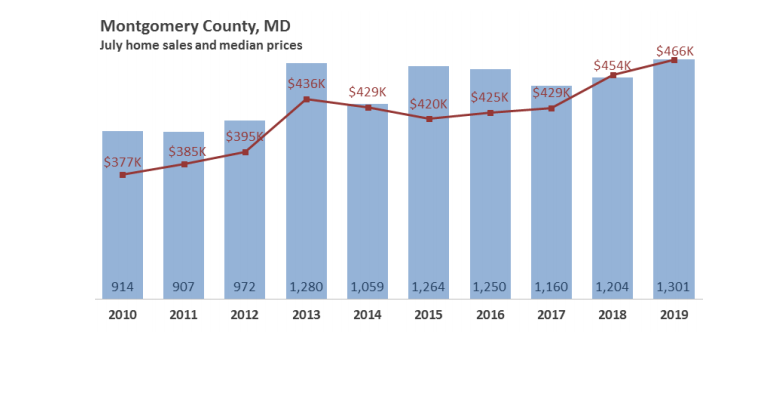 chart of median home sales prices in Montgomery County