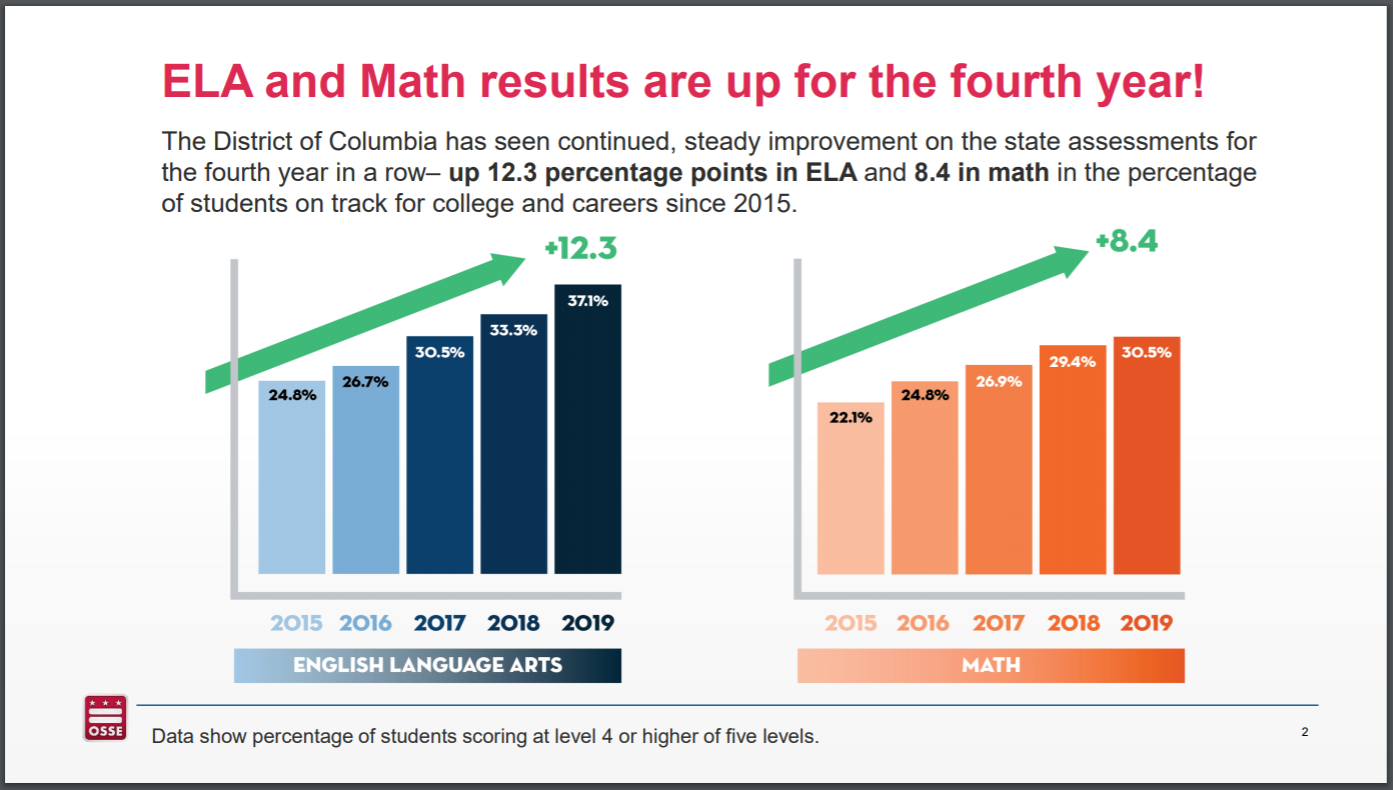 DC public, charter schools show 4 consecutive years of