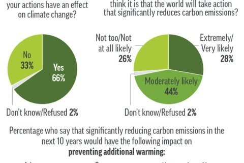 AP-NORC Poll: Americans somewhat confident in climate fight