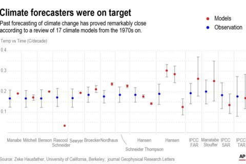 Climate simulations are mostly accurate, study finds