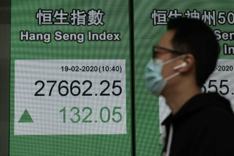 Asian shares mostly rise while virus fears continue