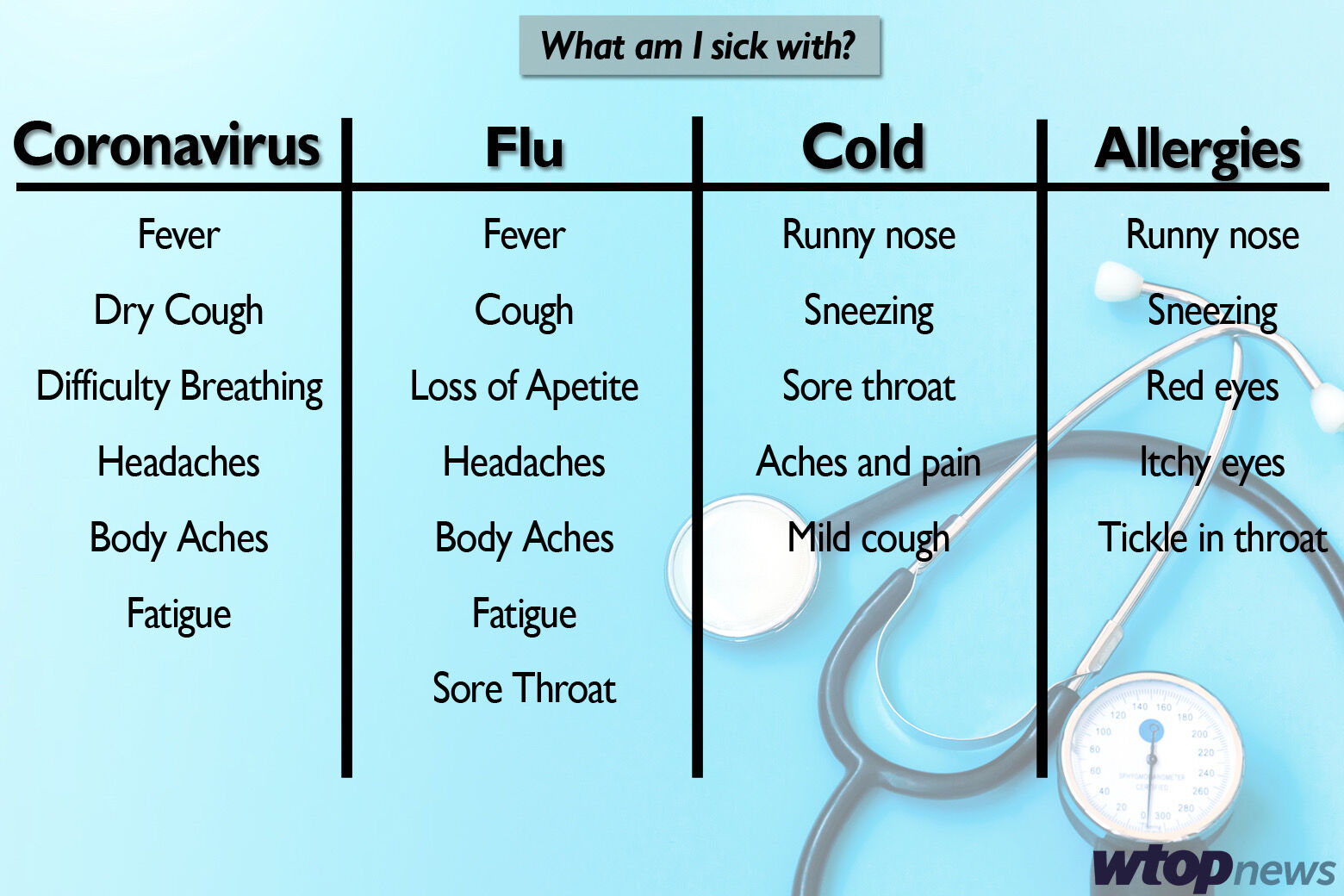 How Can You Tell The Difference Between Allergies And Coronavirus Wtop